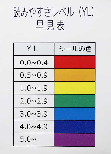 英語多読クラスの読みやすさレベル(YL)早見表